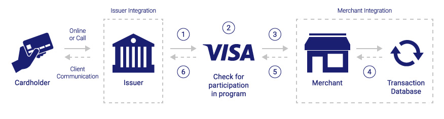 Visa Merchant Purchase Inquiry procedure